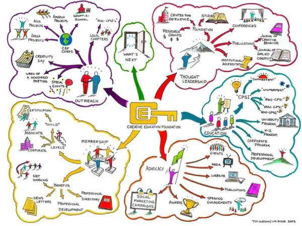 Quelle http www creativeeducationfoundation org sitemapl
